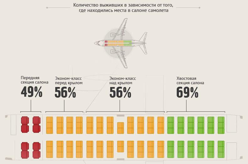 Опасные места в самолетах