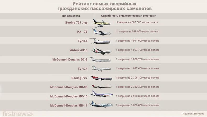 Рейтинг самых ненадежных самолетов
