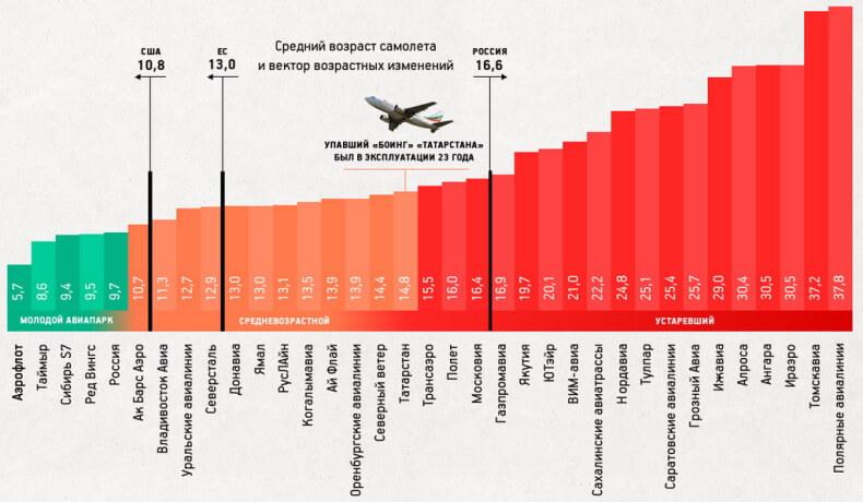Возраст самолетов в России